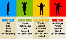 Emotional zones. Different zones with different emotions Royalty Free Stock Photos