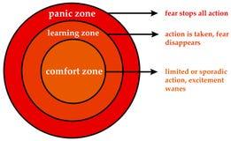Emotionale Zonen lizenzfreie abbildung