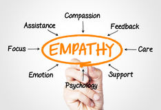 Empathy royalty free stock photos