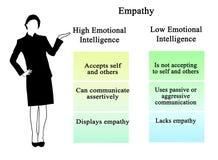 Empatia: wysokie i niskie emocjonalna inteligencja royalty ilustracja