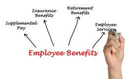 Employee Benefits Stock Photography