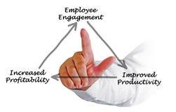 Employee Engagement. Lead to profitability Royalty Free Stock Image