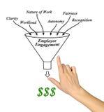Employee engagement. Pesenting diagram of employee engagement Stock Image