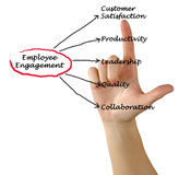 Employee Engagement. Presenting diagram of Employee Engagement Stock Images