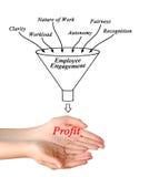 Employee engagement. Presenting diagram of employee engagement Royalty Free Stock Photo