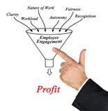 Employee engagement Royalty Free Stock Photos