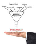 Employee engagement. Presenting diagram of employee engagement Royalty Free Stock Photos