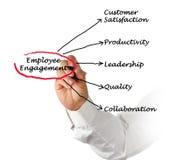 Employee Engagement. Presenting Diagram of Employee Engagement Stock Photos
