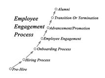 Employee Engagement Process. Diagram of Employee Engagement Process Royalty Free Stock Photo