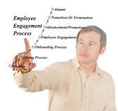 Employee Engagement Process. Presenting steps in Employee Engagement Process Royalty Free Stock Image