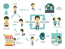 Employee life cycle. Infographics illustration of employee life cycle. Simple character of businessman with flat design Stock Photos