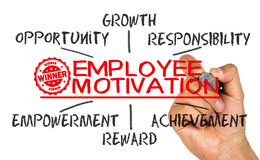 Employee motivation concept Stock Images