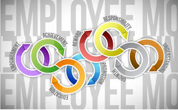 Employee motivation and cycle diagram Stock Photos