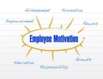 Employee motivation model illustration design Royalty Free Stock Image