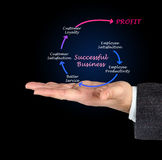 Employee satisfaction and profit Royalty Free Stock Photos