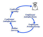 Employee satisfaction and profit Royalty Free Stock Photography