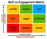 Employee skills engagement. Matrix of employee skill level versus engagement and motivation Royalty Free Stock Photos