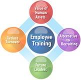 Employee training business diagram illustration Royalty Free Stock Photo