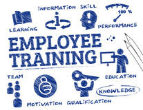 Employee training concept. Employee training. Chart with keywords and icons Stock Photo