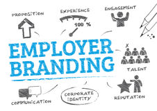 Employer branding concept. Employer branding. Chart with keywords and icons Stock Images