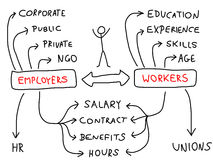 Employment. And career - mind map. Handwritten graph with important issues about workforce. Doodle illustration Stock Images