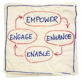 Empower, enhance, enable and engage. Business concept - isolated napkin doodle Stock Photography