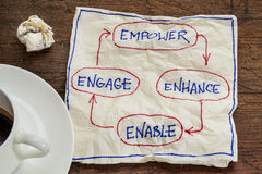 Empower, enhance, enable and engage. Business concept - napkin doodle with a cup of coffee Royalty Free Stock Image