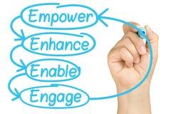 Free Empower Enhance Enable Engage Hand Marker Isolated Royalty Free Stock Image - 40304126
