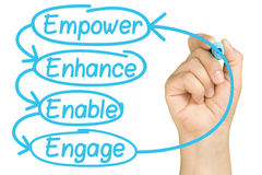 Empower Enhance Enable Engage Hand Marker Isolated. Female hand writing Empower Enhance Enable Engage employee empowerment cycle with light blue felt tip or Royalty Free Stock Image