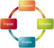 Empowerment van de werknemer bedrijfsdiagram Stock Foto