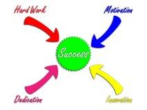 Recept för framgång Arkivbild