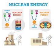 Energía nuclear: el concepto de la fisión y de la fusión diagram, ejemplo plano del vector ilustración del vector