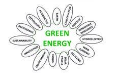 Energía verde ilustración del vector