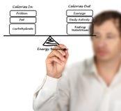 Energetyczny nabór i Energetyczny wydatek obrazy stock