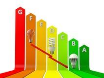 Energie sparen Stock Fotografie