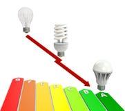 Energie sparen Stock Foto's
