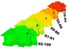 energivärderingen för effektivitet 3d framför royaltyfri bild