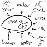 Energy. Mind map - doodle graph with types of  generation Stock Photo