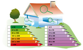 Diagnosis. Energy audit of a real dwelling for renewable energy and economic Stock Photography