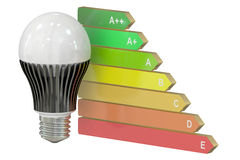 Energy efficiency chart with LED lamp concept. Isolated on white background Stock Photos
