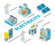 Energy electrical factory. Symbols of power electricity formation eco solar battery panels and generators vector. Isometric. Illustration of power factory stock illustration