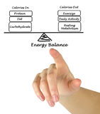 Energy intake and Energy expenditure Royalty Free Stock Photo