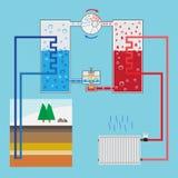 Energy-saving het verwarmen pompsysteem Regeling het verwarmen pomp Groene en Stock Foto's