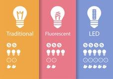 Energy saving lamp  LED Stock Photography