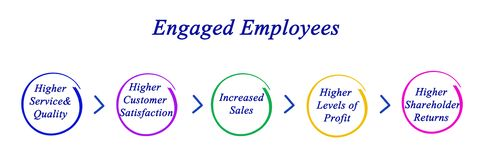 Engaged Employees Royalty Free Stock Photos