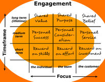 Engagement. Diagram with timeframe and focus axis Royalty Free Stock Images