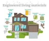 Engineered Living Materials Set. Engineered Living Materials illustrated set with a family house Stock Photography