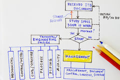 Engineering documents Stock Image