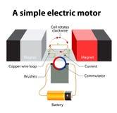 Enkel elektrisk motor Ångalöneförhöjningar från upphettat vatten Arkivbild