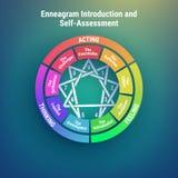 Enneagram -人格类型图 个性的9种类型 也corel凹道例证向量 库存照片